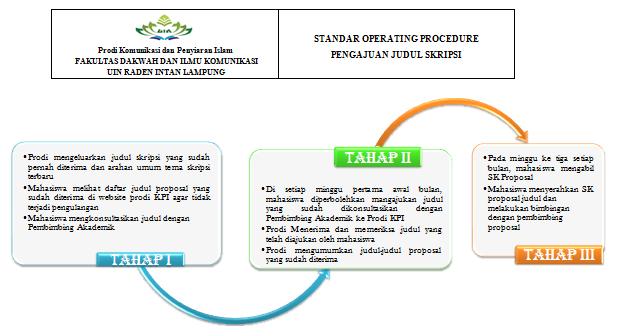 Standar Operating Procedure Komunikasi Dan Penyiaran Islam Uin
